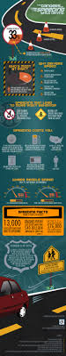 dangers of speeding while driving infographic weiland upton this infographic