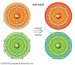 Ionic Bond Chemistry Britannica