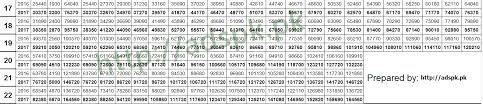 New Pay Scale Chart 2017 18 New Estimated Revised Pay Scale Chart 2017 2018 With Adhoc