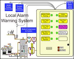 medical gas alarm warning systems