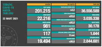 Son dakika haberleri: Türkiye'nin 28 Mart koronavirüs günlük vaka ve ölü  sayısı açıklandı - Yeni Şafak
