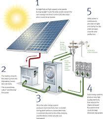 how solar panels work illustration going green how how solar panels work illustration