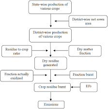 Flow Chart For The Calculation Of Agricultural Waste Burn