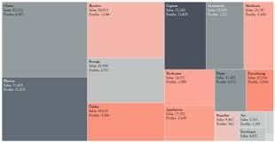 Tableau Tree Chart Tableau Charts Tree Map