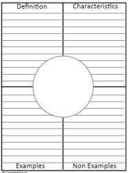 Frayer Model Worksheet Printable Frayer Model Worksheets