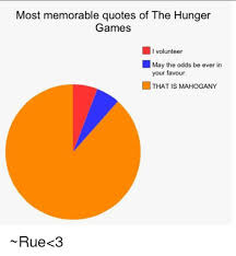 Hunger Game Quotes Interesting Most Memorable Quotes Of The Hunger Games I Volunteer May The Odds