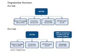 Aecom Org Chart Aecom Cancels Spin Off To Sell Management Services Business