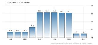 France Charts 2018 France Personal Income Tax Rate 1995 2018 Data Chart