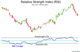 Rsi Chart Online Relative Strength Index Wikipedia