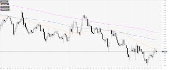 Eur Usd Technical Analysis Euro Easing From Daily Highs
