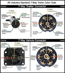 trailer plug wiring diagram 7 way flat diagrams 7 pole wiring 7 plug wiring diagram trailer plug wiring diagram 7 way flat 7 way trailer diagram teardrop trailer ideas pinterest rv