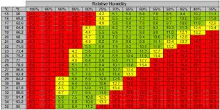 Vpd Chart High Times Vapor Pressure Deficit Vpd Weedguide Search