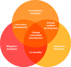 Differences Between Weather And Climate Venn Diagram Climate And Weather Venn Diagram Rome Fontanacountryinn Com