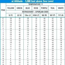 Automotive Ac Pressure Chart 33 Unusual R134a Automotive Pressure Chart