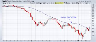 200 Day Sma Chart Oil Trading Above 200 Day Simple Moving Average Tradeonline Ca