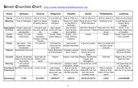 7 Churches Of Revelation Chart 7 Churches Of Revelation Chart Yahoo Image Search Results