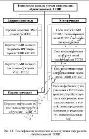 Хорев А А Защита информации от утечки по техническим каналам  Электромагнитные каналы утечки информации