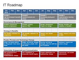 Project Roadmap Templates Complete It Roadmap Template