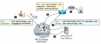 Example Of A Fax Message Unity Ip Fax Outbound Troubleshooting Cisco