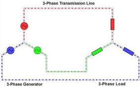 three phase electric power animation of three phase current flow
