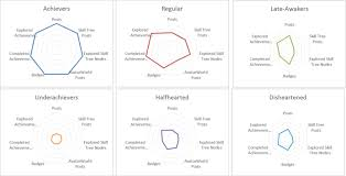 Radar Chart Comparison Of Student Xp Accrual The Further