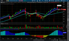 Thinkorswim Charts Download Thinkorswim Studies The Stocks Report