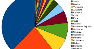 Guatemala Religion Chart Chile Religion Pie Chart Wcs Statistics Country Race