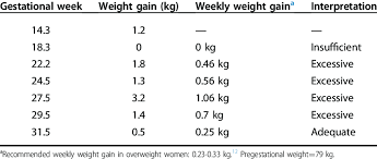 Weight Gain During Pregnancy Chart In Kg Weight Gain During Pregnancy And Classification According To