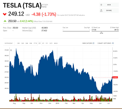 Tesla Stock Price Chart Tsla Stock Tesla Stock Price Today Markets Insider