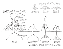 Small Picture parts of a volcano classification of volcanoes types of
