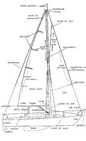 similiar sailboat structure keywords explore sailboat terms sailboat jpg and more boats sailboats anatomy