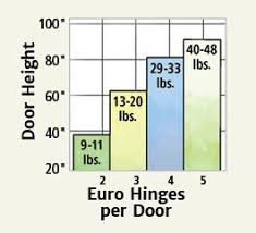 Door Hinge Size Chart Choosing The Right Cabinet Hinge For Your Project
