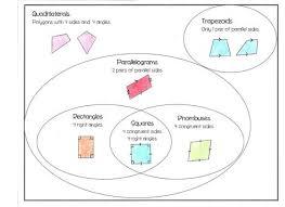 Venn Diagram Quadrilaterals Sorting Quadrilaterals With A Venn Diagram Fifth Grade Math