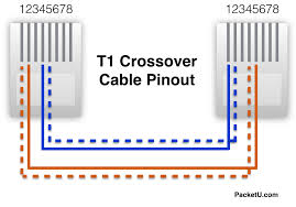 t1 serial cable wiring wiring diagram site t1 serial cable wiring wiring diagram libraries t1 crossover cable color code cisco router t1