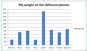 Gravity Chart Analysing Kesters Earth Space Sciences