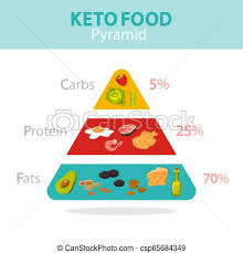 Keto Diet Percentage Chart Keto Diet Concept Food Pyramid Showing Percentage