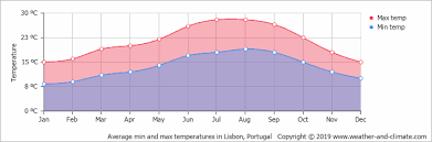 Climate And Average Monthly Weather In Lisbon Lisbon Region