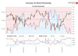 Germany 30 Ig Client Sentiment Our Data Shows Traders Are