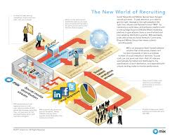 hr and recruiting industry visual solutions visual content the pictogram represents that the solution augments the job board distribution system by adding candidates from