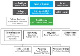 Public Relations Organization Chart