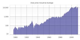 dow jones 2009 chart closing milestones of the dow jones industrial average