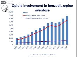 The Opioid Epidemic In 6 Charts Designed To Deceive You