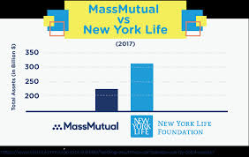 New York Life Insurance Quotes Stunning MassMutual Review Quote