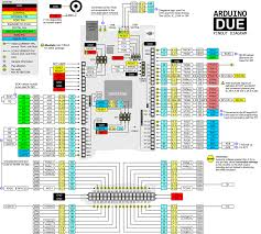 arduino data sheet arduino due pinout configuration and features