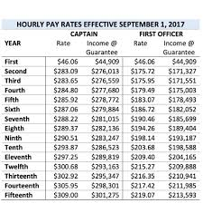 Pilot Salary Chart Ups Ipa Ta Payscales 2016 2019 Airline Pilot Central Forums