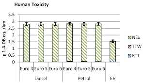 Energies | Free Full-Text | Environmental Analysis of Petrol ...
