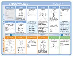 Spanish Verb Tenses Chart Spanishverbchart Pdf Spanish Verb Tenses Spanish Tenses