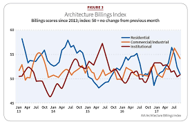 Architectural Billings Index Chart 2018 Construction Outlook Electrical Contractor Magazine