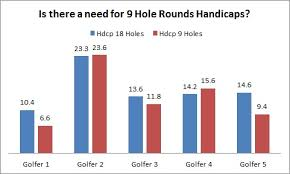 Golf Handicaps Are Different For 9 And 18 Hole Rounds The