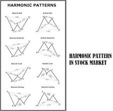 Harmonic Patterns Cheat Sheet For The Stock Market
